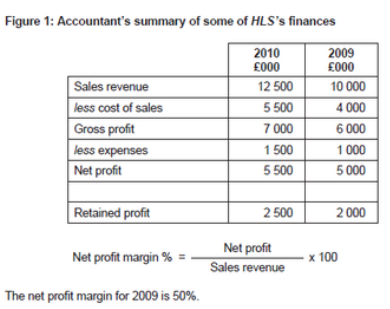 Elegant Money Left For Future Re Investment Or To Cover Expenditure, As A Source Of  Internal Finance. It Is Net Profit Minus Corporation Tax And Dividend  Payments. Within Business Profit And Loss